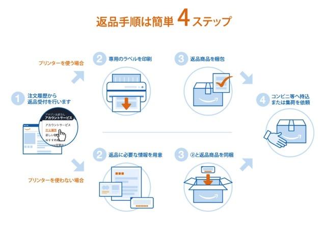 Amazon co jp 試着後の返品 送料無料 ファッション